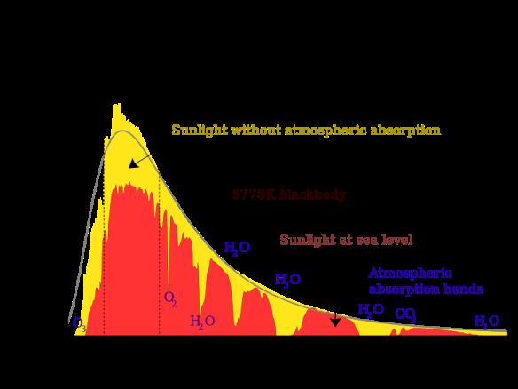 Solar_spectrum_en_svg.png